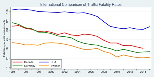 International Comparison of Fatal Road Accident Rates