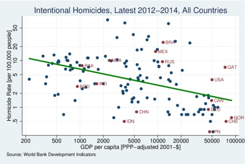 Intentional Homicide Rates, All Countries, 2012-14