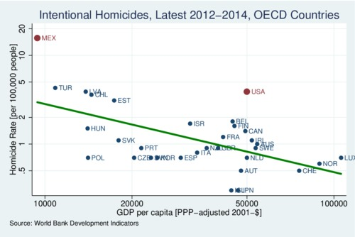 Intentional Homicide Rates, OECD Countries, 2012-14