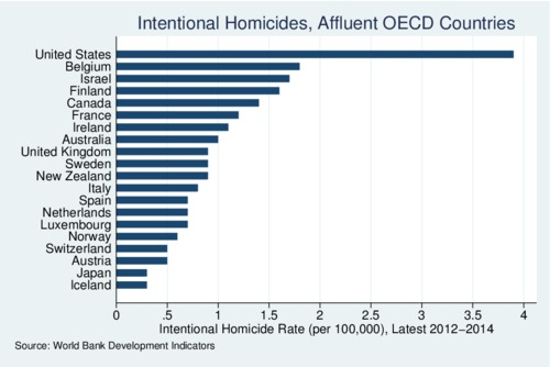Intentional Homicide Rates, Affluent OECD Countries, 2012-14