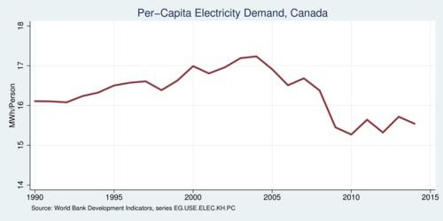 canada u0026 39 s changing electricity generation landscape
