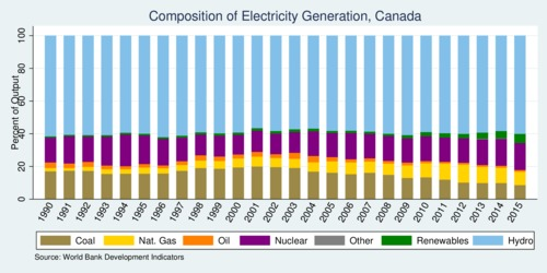 Canada's composition of electricity generation, 1990-2015