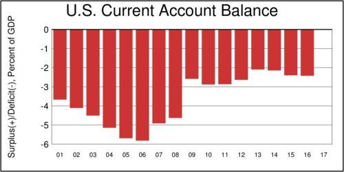 US Current Account Balance, % of GDP, 2001-2016
