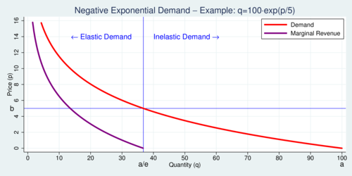 The Virtues Of Negative Exponential Demand