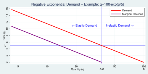 Negative Exponential Demand, Logarithmic Scale for Demand - Example