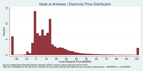 Electricity Price Distribution:  Nodal prices at Andrews, Northeast Electricity Zone,  Ontario, 2014-2017