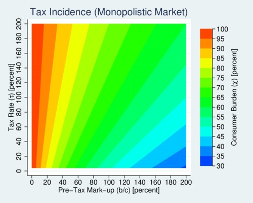 Tax Incidence in a Monopolistic Market