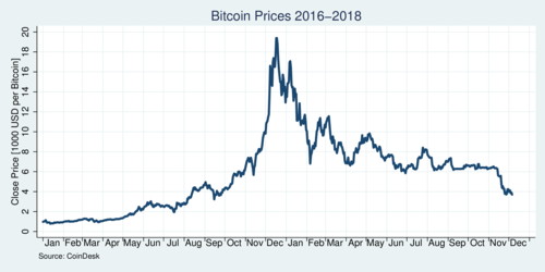 Bitcoin prices 2017-2018