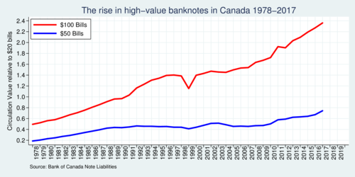 Ratio of $100 to $20 banknotes in Canada 1978-2017