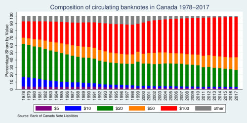 Composition of banknotes in circulation in Canada 1978-2017