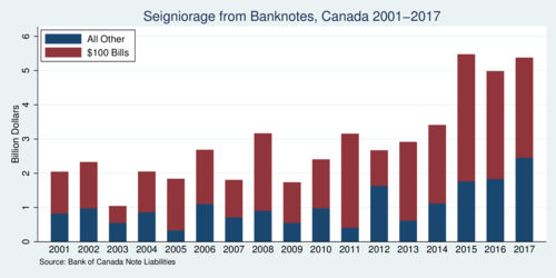 Seigniorage from Banknotes, Canada 2001-2017