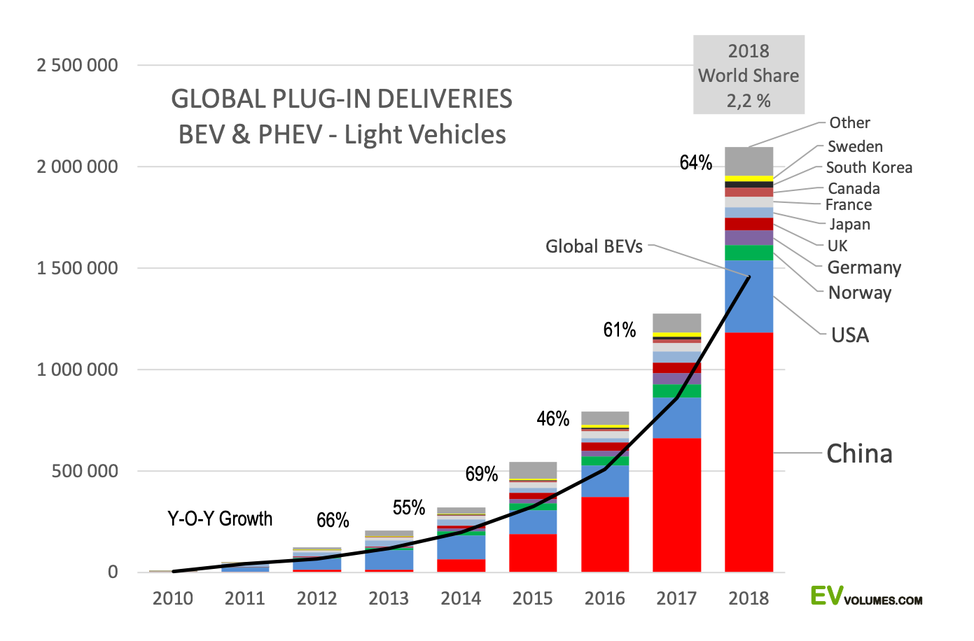 Global BEV & PHEV sales, EV-volumes.com