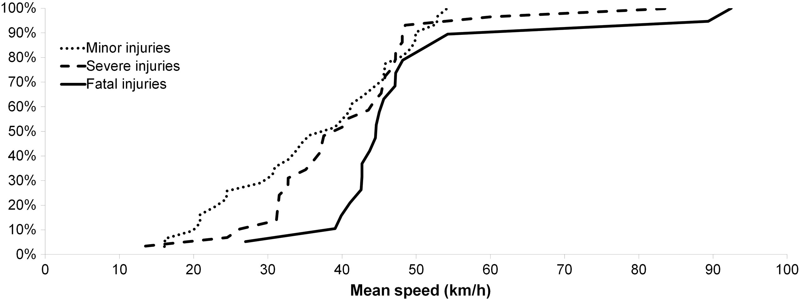Speed-Fatality Curve
