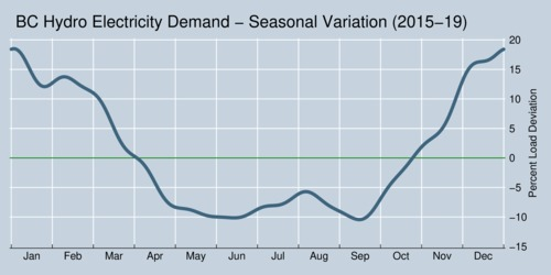Electricity Demand in British Columbia