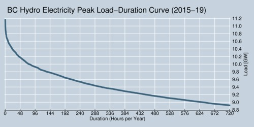 Electricity Demand in British Columbia - Load Duration Curve