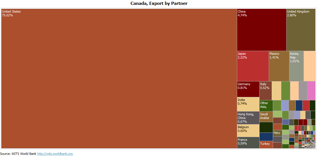Canada Export Profile - Partner Countries - 2018