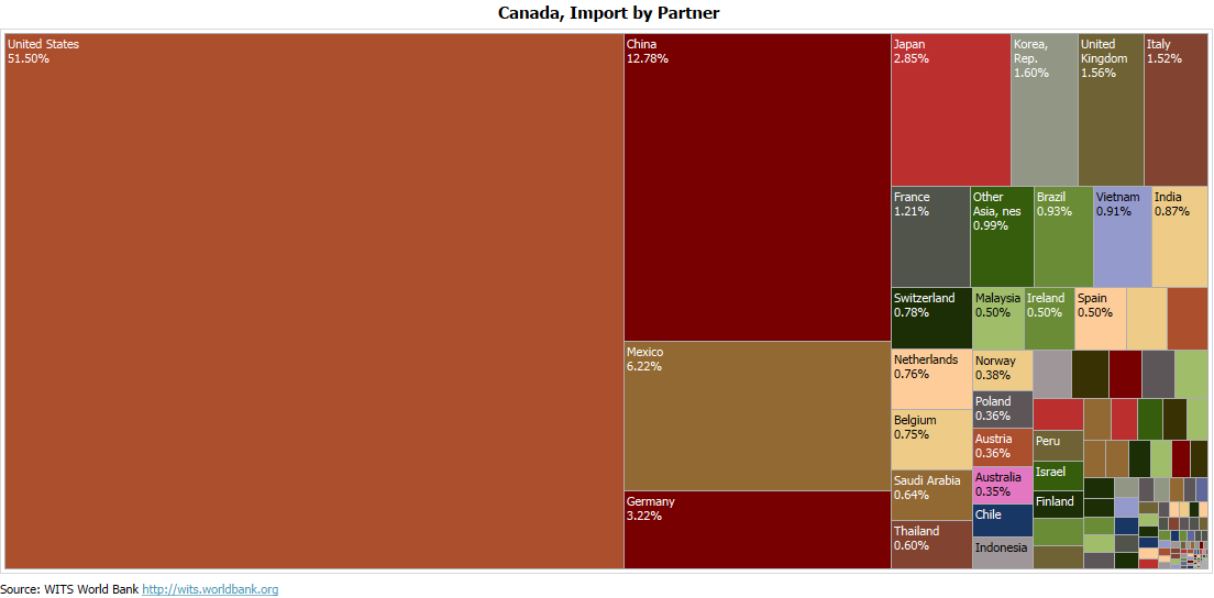 Canada Import Profile - Partner Countries - 2018