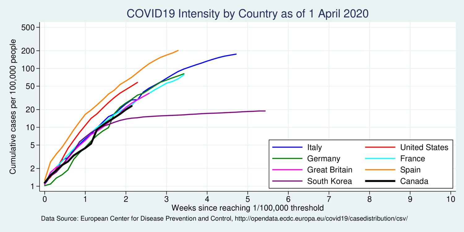 About Covid 19 Charts