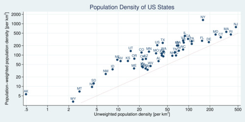 Simple versus Weighted Population Density of U.S. States