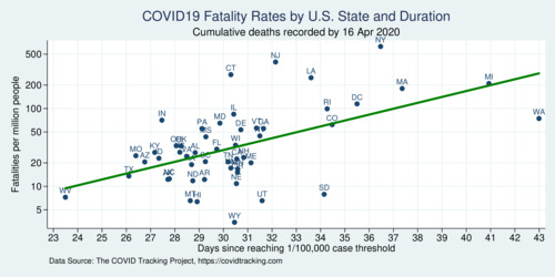 COVID-19 Fatality Rates and Onset Delay across U.S. States