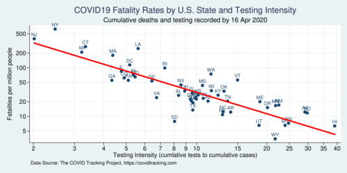 COVID-19 Fatality Rates and Testing Intensity across U.S. States