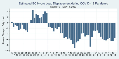 B.C. Hydro Electricity Demand during COVID-19 Pandemic