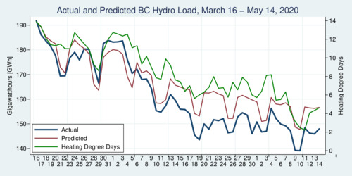 B.C. Hydro Load Displacement during COVID-19 Pandemic