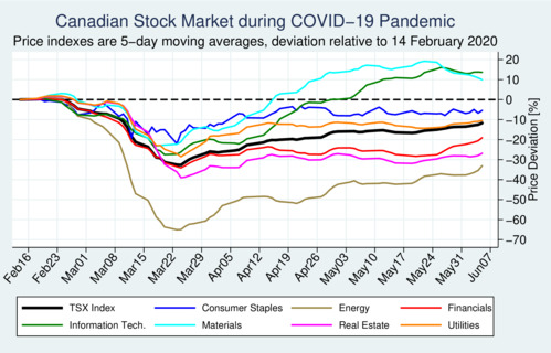 Canada S Stock Market During The Covid 19 Pandemic