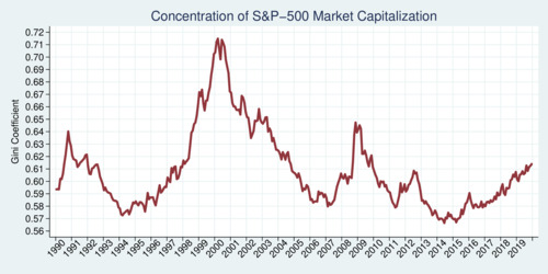 Concentration of S&P 500 Index, Gini Coefficient