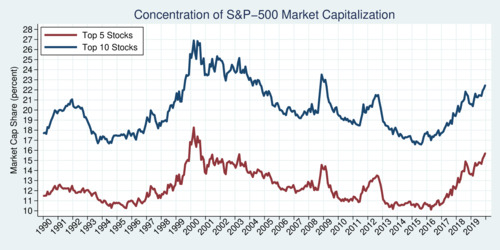 Concentration of S&P 500 Index, Share of top 5 and top 10 stocks