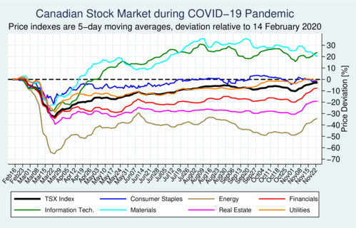 Canadian Stock Market during COVID-19 pandemic