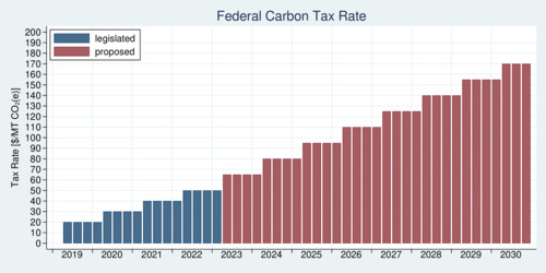 Path of Federal Carbon Tax 2019-2030