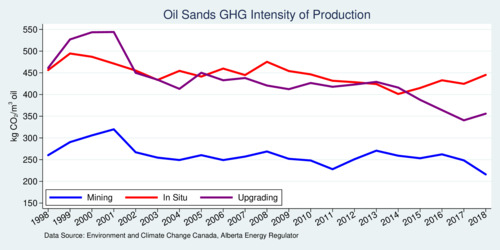Disaggregated GHG Intensity of Alberta's Oil Sands Industry, 1998-2018